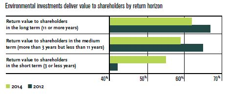 Environmental investments deliver value to shareholders