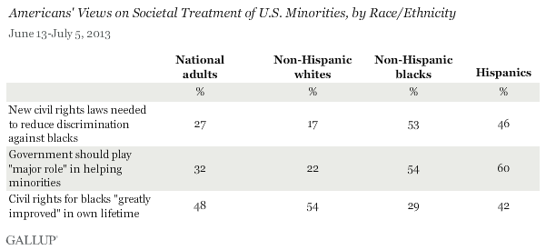 Societal-Treatment-of-US-Minorities